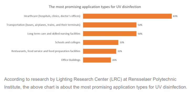The most promising application types for UV disinfection pic